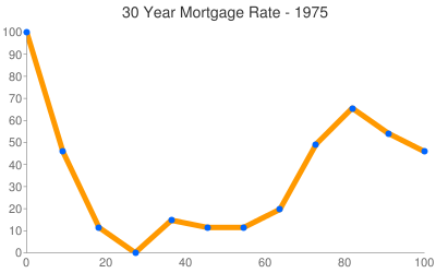 Tennessee Mortgage Rates